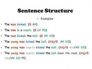 Những cấu trúc câu phổ biến nhất trong Tiếng Anh