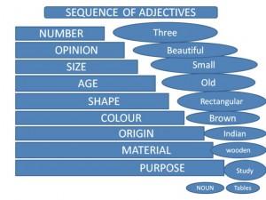 Trật tự tính từ trong câu Tiếng Anh