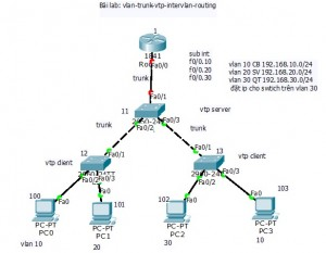 ccna 5.0 vlan trunk vtp routing
