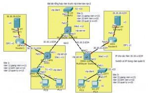 Bai lab tong hop vlan trunk vtp intervlan ripv2 layer3 switch