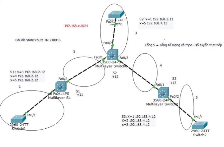 bai lab static route tn 210816
