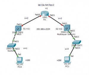 lab ripv2 su dung layer3 switch tn 210816
